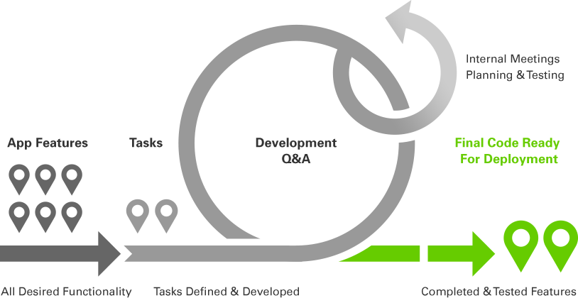 development-process