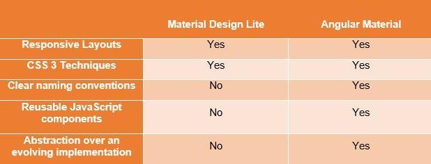 Material Design: Angular Material as an Application of Material