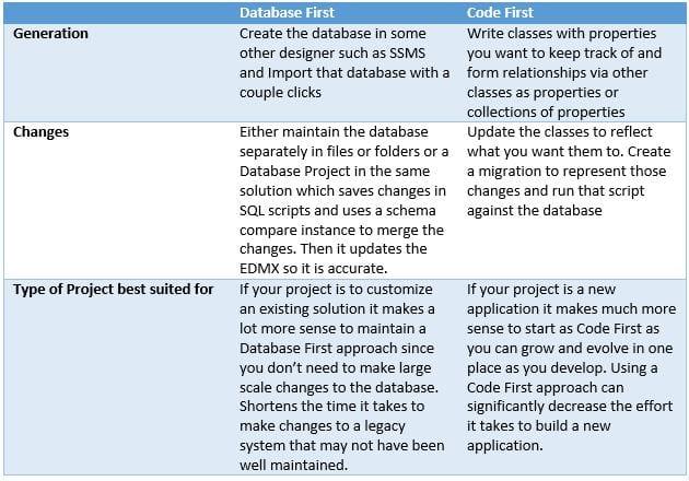 Entity Framework 6: Database First Versus Code First