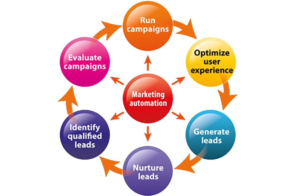 Streamline Marketing and Sales Processes with Automation Software